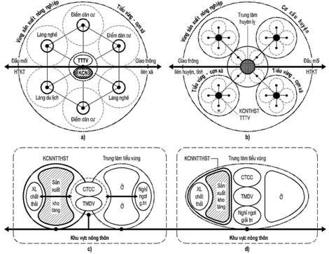 Hình 2. KCNSTNN trong cơ cấu chức năng và không gian chung của khu vực nông thôn