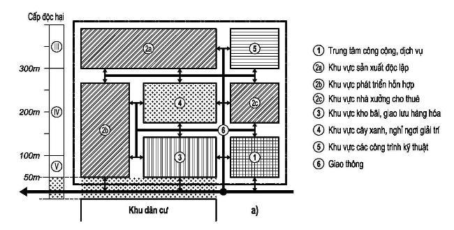 Hình 4. Sơ đồ cơ cấu các bộ phận chức năng KCN