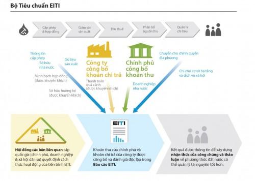 Khung tổng thể của Bộ tiêu chuẩn EITI 2013