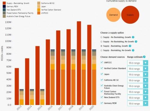 Hình 1: Ước tính cung - cầu đối với tín chỉ các-bon REDD+ trên toàn thế giới (ước tính lũy tích, mức trung bình)
