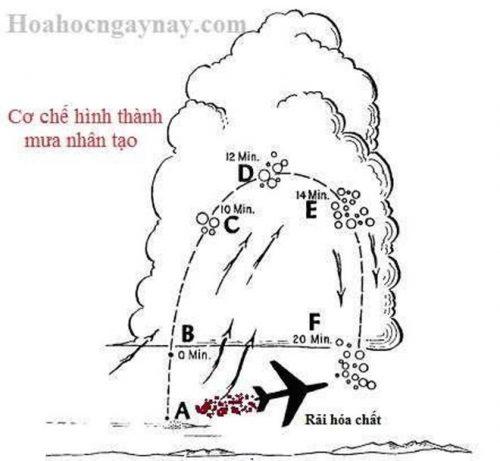 Cơ chế hình thành mưa nhân tạo (Nguồn ảnh: hoahocngaynay.com)