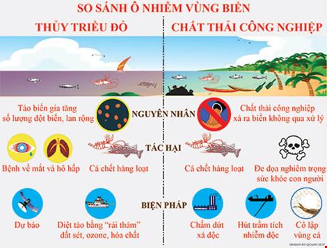 Nguồn: NOAA, MPI, Bộ Môi trường Nhật Bản