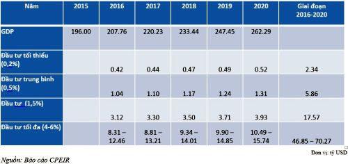 Bảng 2: Ước tính tổng nhu cầu tài chính cho BĐKH (Nguồn: Báo cáo CPEIR)