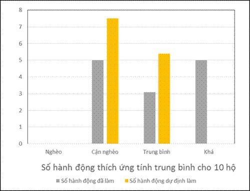 Mức độ hành động thích ứng của các hộ nông dân theo mức thu nhập đối với BĐKH trong sản xuất nông nghiệp tại một số huyện của tỉnh Lai Châu (Đặng Xuân Trường, Lê Quang Thưởng, Nguyễn Hữu Minh, 2015).