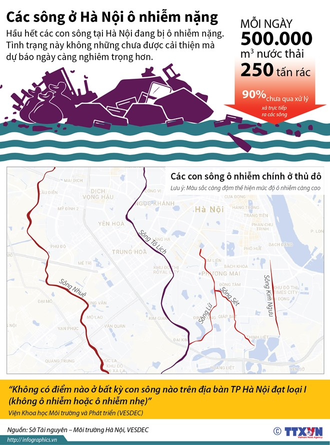 Các dòng sông ở Hà Nội bị ô nhiễm nghiêm trọng