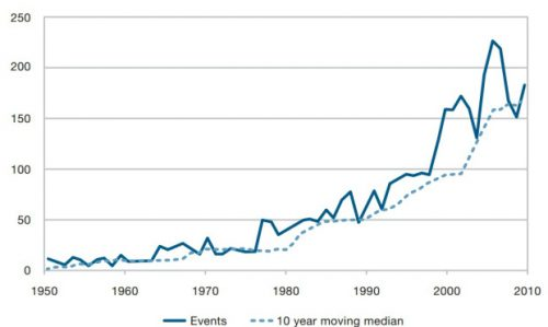 Số lượng các trận lụt được báo cáo trên toàn cầu. (Nguồn: Thống kê từ EM-DAT/CRED)