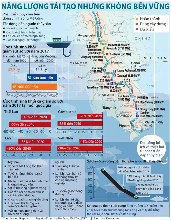 Thủy điện dòng chính Mê Công: Tái tạo nhưng không bền vững