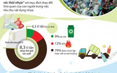 Rác thải từ nhựa đang hủy hoại môi trường sống toàn cầu