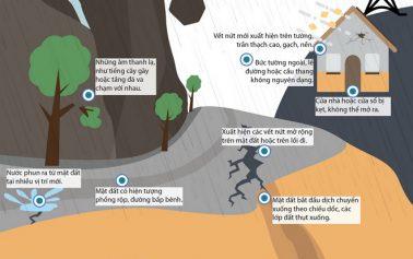 Dấu hiệu sắp xảy ra sạt lở đất và cách bảo vệ bản thân