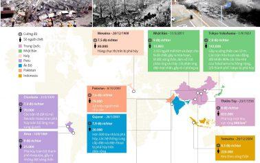 Những trận động đất gây thiệt hại lớn trên thế giới
