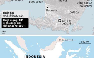 105 người chết do động đất kinh hoàng ở Indonesia