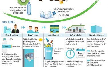 Na Uy tái chế vỏ chai nhựa như thế nào?