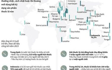 Việt Nam trong tốp các quốc gia hút thuốc nhiều nhất