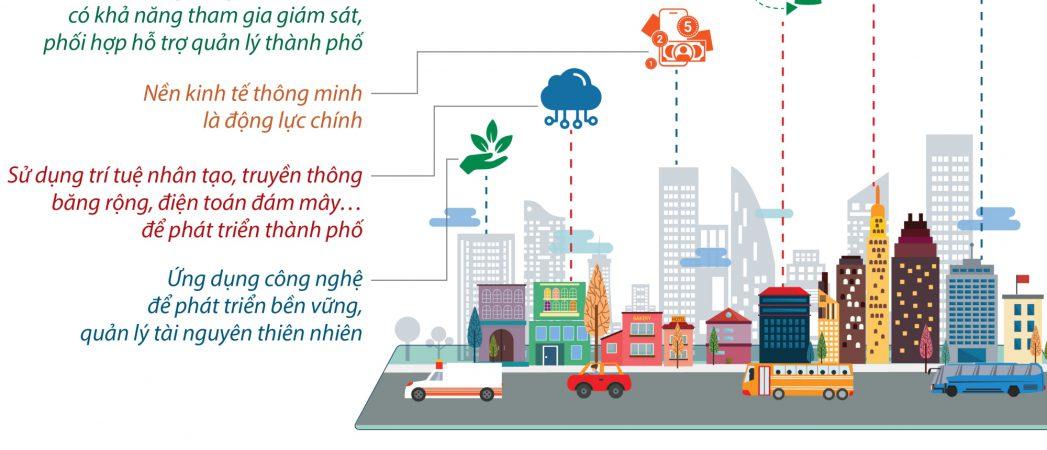 Những tiện ích nổi bật của thành phố thông minh