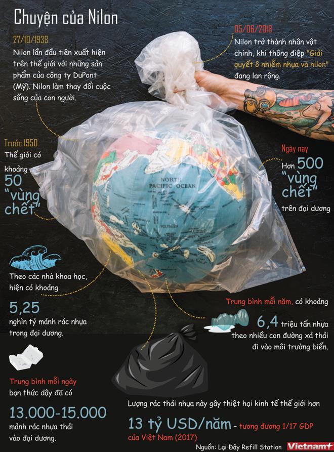 Câu chuyện về túi nilon và vấn nạn rác thải nhựa