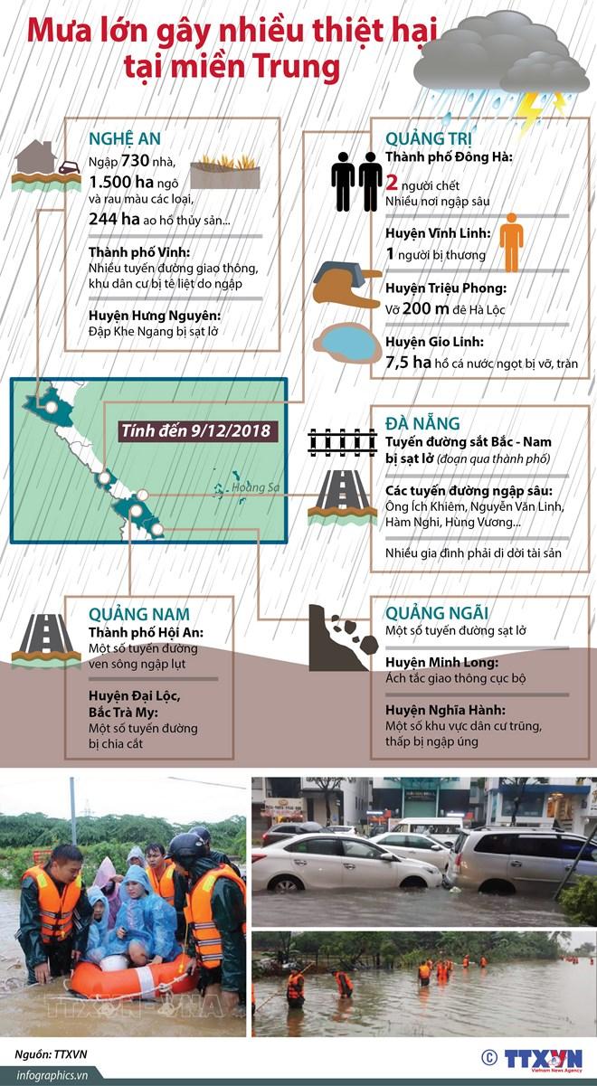 Mưa lớn gây nhiều thiệt hại tại các tỉnh miền Trung