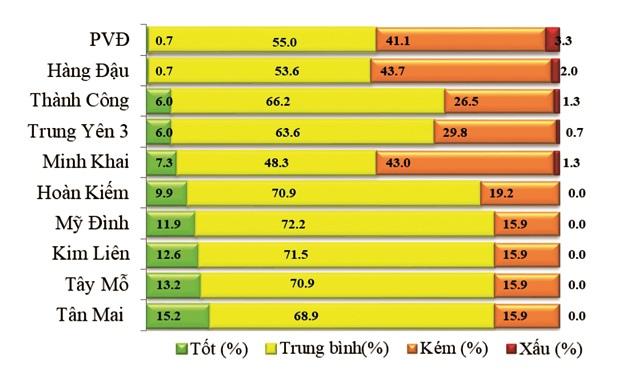 Hà Nội: Nhiều khó khăn trong cải thiện chất lượng không khí