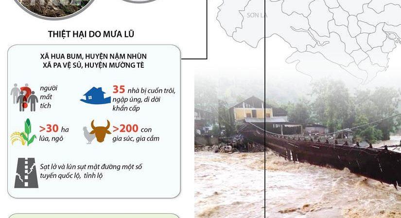 Khẩn trương khắc phục hậu quả mưa lũ tại Lai Châu và Lào Cai