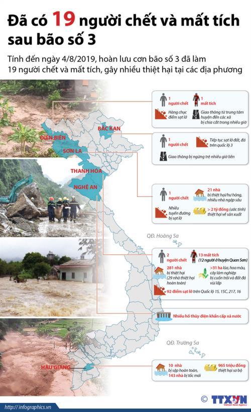 Thông tin về số người chết và mất tích sau bão số 3