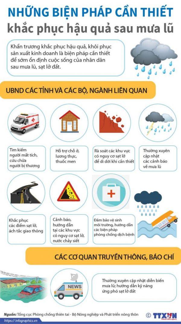 Những biện pháp cần thiết để khắc phục hậu quả mưa lũ